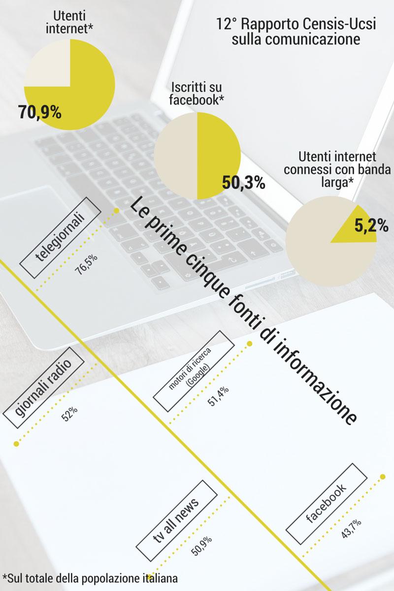 rapporto censis comunicazione-2015