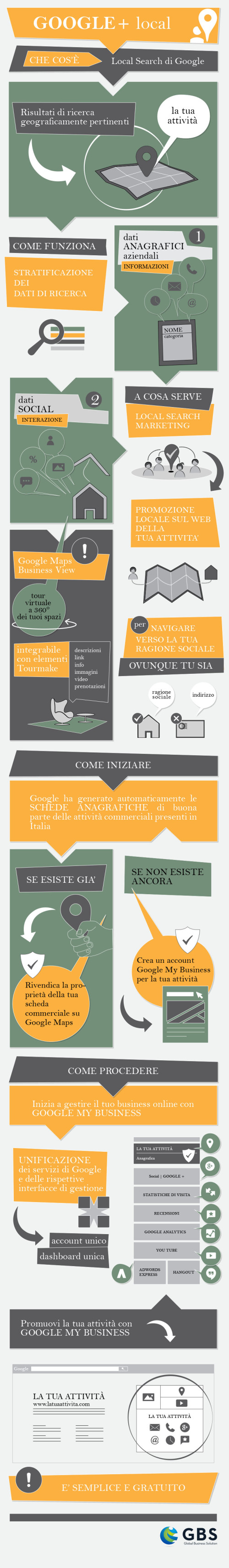 Google My Business Infografica